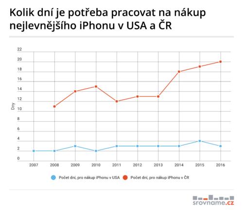Čech musí na iPhone pracovat 20 dní, Američan na něj vydělá za 3 dny