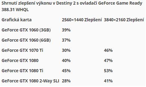 Stahujte Game Ready ovladače pro Star Wars: Battlefront II
