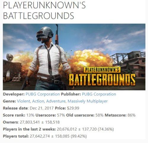 PUBG je nejprodávanější PC hrou v historii