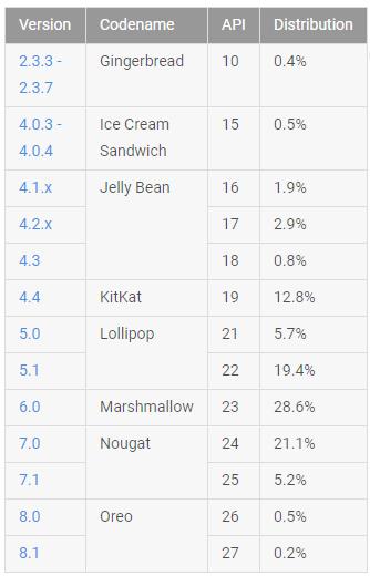 Google zveřejnil novou statistiku fragmentace OS Android