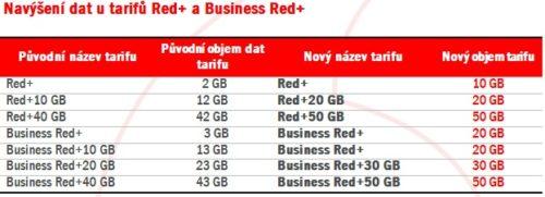 Vodafone vylepšuje rodinné tarify