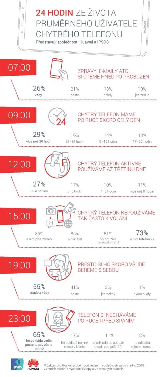 Průzkum Huawei: jsme závislí na smartphonech?