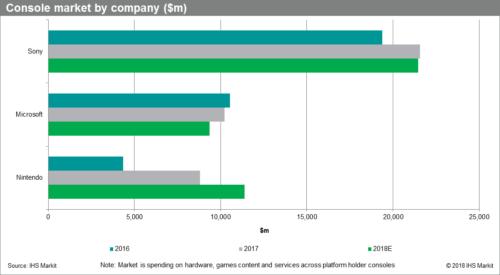 Výrobci herních konzolí hlásí rekordní příjmy
