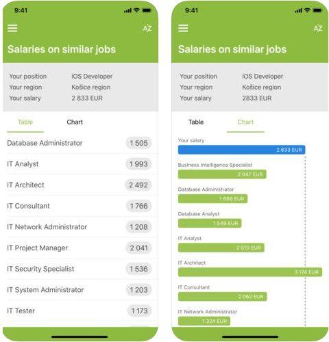 Paylab spustil mobilní aplikaci, která porovnává platy, už i pro iPhone