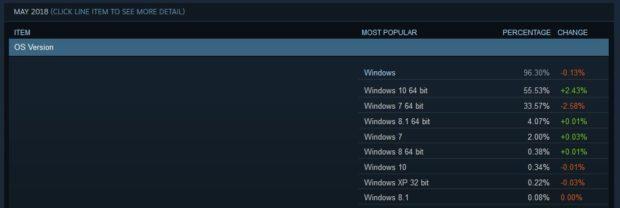 Valve ukončí na Steamu podporu systémů Windows XP a Vista