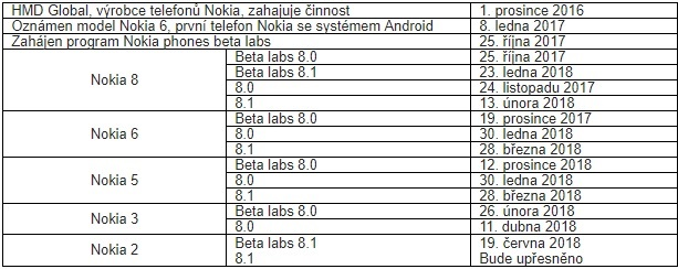 Majitelé Nokie 2 se mohou pustit do testování Androidu 8.1 Oreo