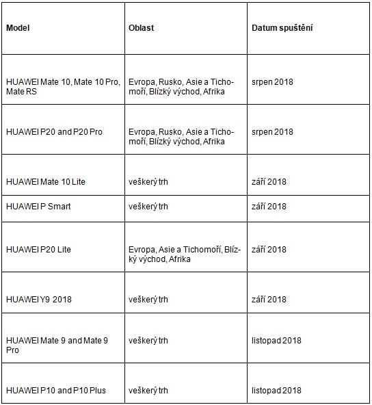 GPU Turbo pro telefony Huawei dorazí už zanedlouho