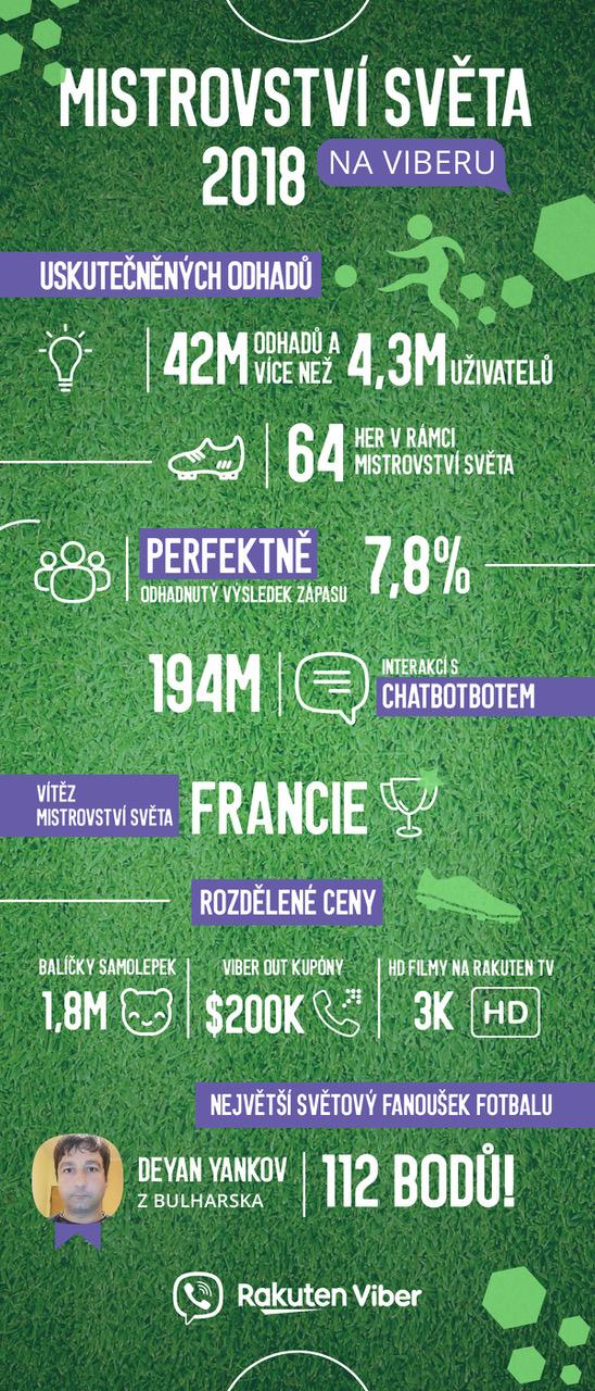 Úspěch skupinového chatu Viber s tipováním fotbalových výsledků předčil očekávání