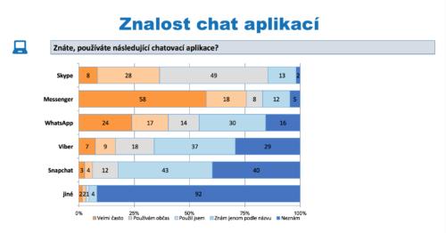 Nejpopulárnějším kecálkem v Česku je Messenger