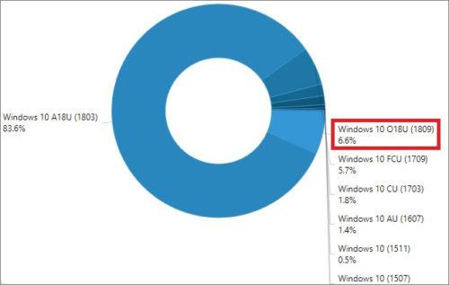 Velkou aktualizaci Windows 10 provází nezájem uživatelů
