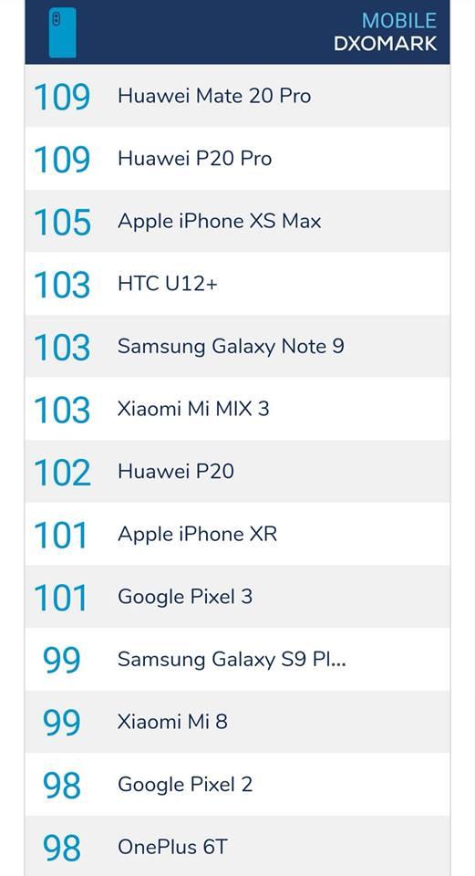 Huawei Mate 20 Pro má podle testu nejlepší fotoaparát
