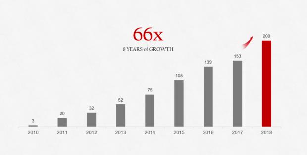 Huawei překročil roční rekordní hranici 200 milionů dodaných kusů
