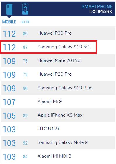 Samsung Galaxy S10+ 5G má absolutně nejlepší video a selfie, tvrdí DxOMark