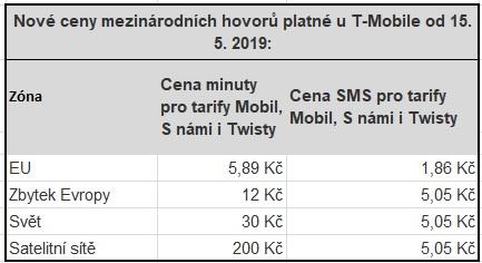 T-Mobile mění ceny mezinárodních hovorů a SMS do zemí EU