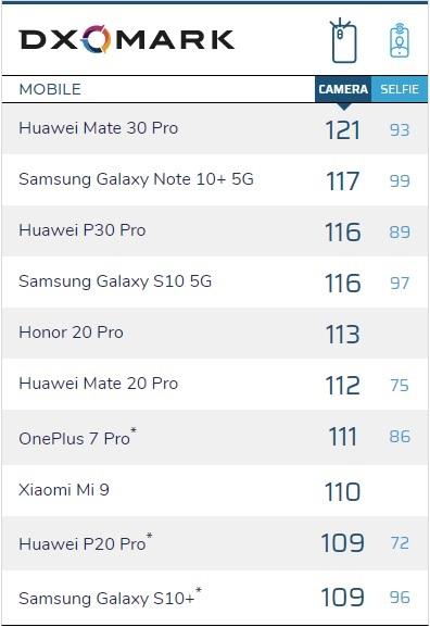 Huawei má nejlepší fotomobil na světě, Mate 30 Pro je výjimečný