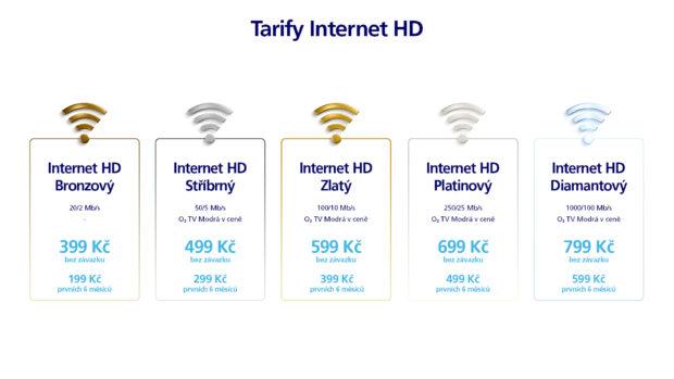 O2 uvádí nové televizní tarify a zdarma přidává O2 TV k Internetu na doma