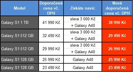 K nákupu Galaxy S10 a S10+ dostanete druhý telefon zdarma!