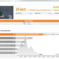 AMD Ryzen 9 3950X to natřel Intel Core i9-10980XE! V 3DMarku Physic je výkonnějí o 24 procent