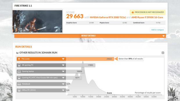 AMD Ryzen 9 3950X je v 3DMarku Physic výkonnější než Intel Core i9-10980XE o 24 procent!