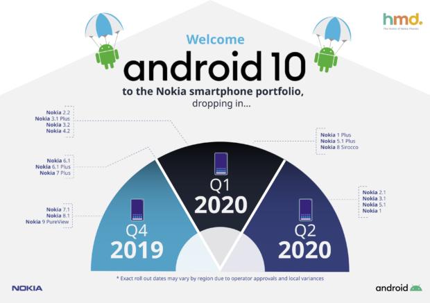 Čeští a slovenští uživatelé Nokie 8.1 získávají Android 10