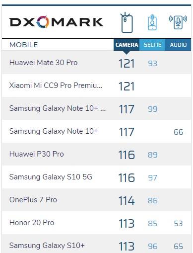 Xiaomi Mi CC9 Pro kraluje žebříčku nejlepších fotomobilů!