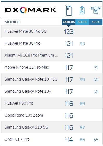 Huawei Mate 30 Pro ovládl žebříček fotomobilů