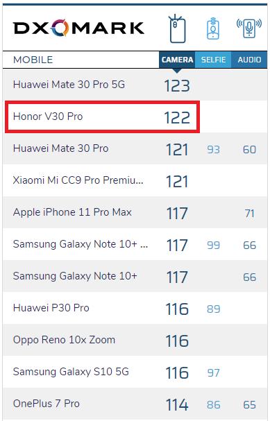 Honor V30 Pro má druhý nejlepší fotoaparát na trhu
