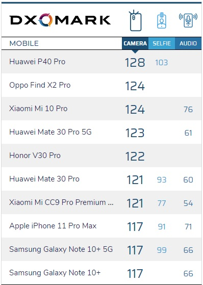 Huawei P40 Pro je nejlepší fotomobil na světě, tvrdí DxOMark
