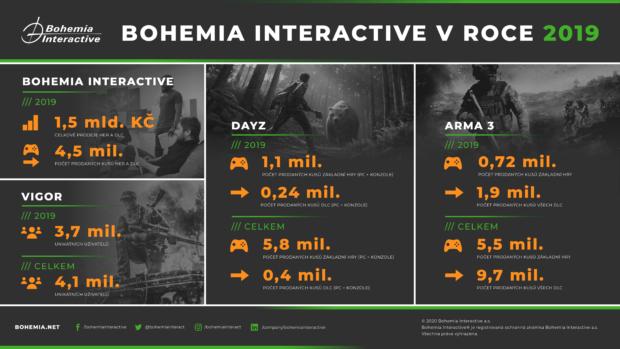 Největší české herní studio Bohemia Interactive zveřejnilo výsledky za loňský rok